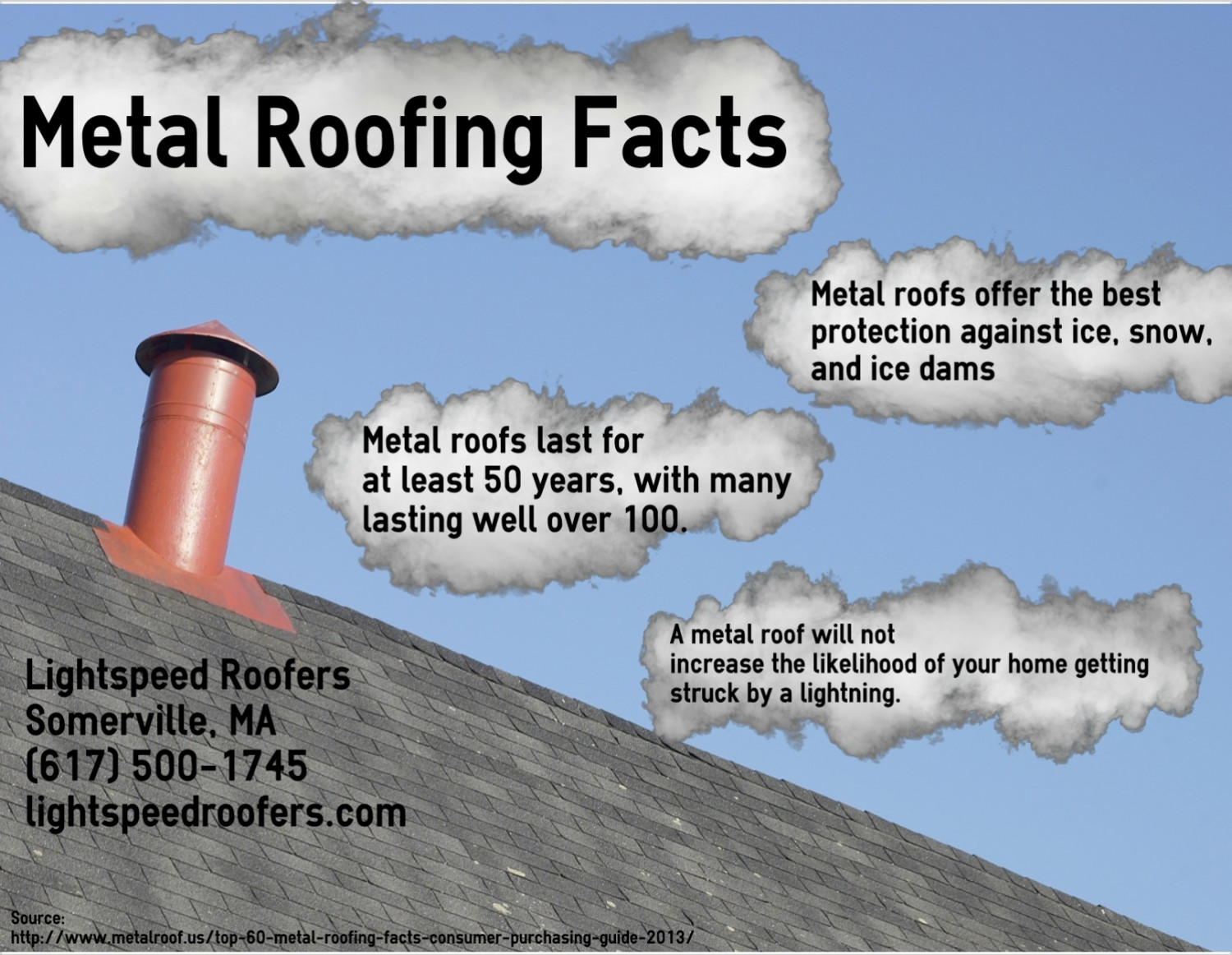 Metal Roofing Facts Infographic