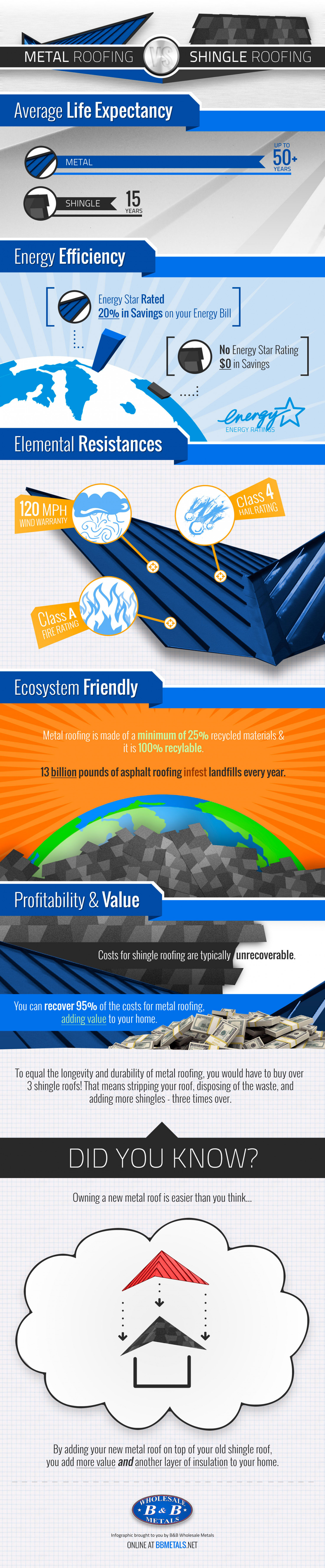 Metal Roofing vs Shingle Roofing Infographic