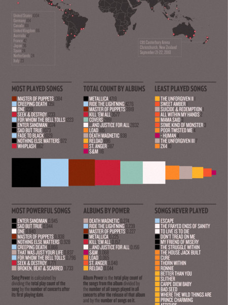 Metallica on Stage Infographic