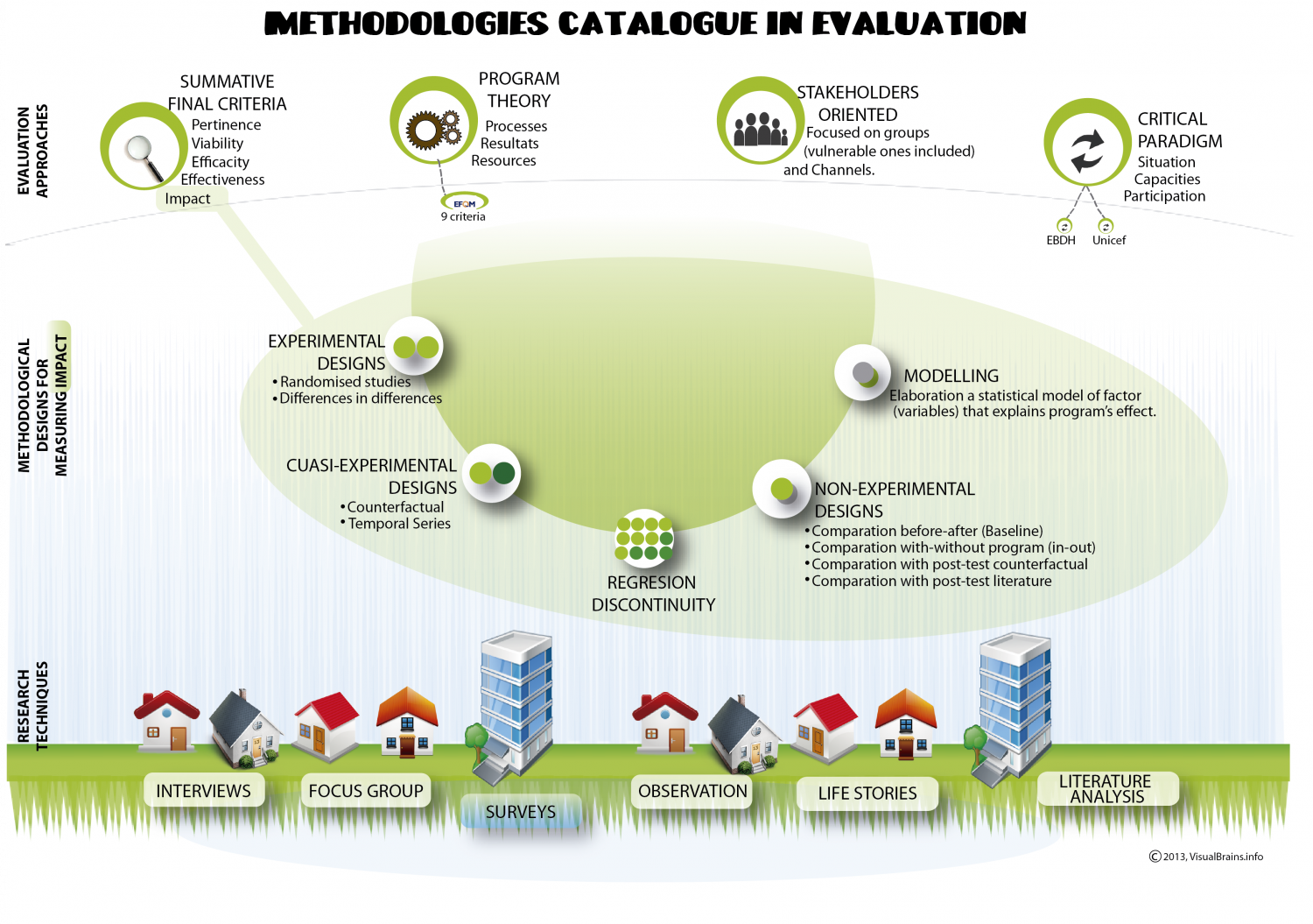 Methodologies in Evaluation Infographic