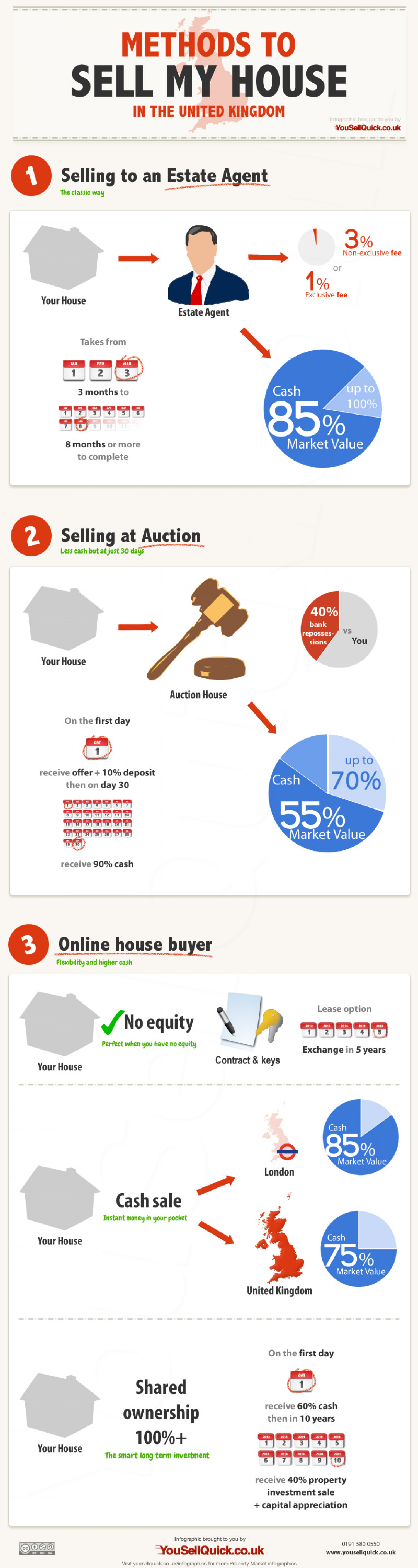 Methods to Sell My House in the United Kingdom Infographic