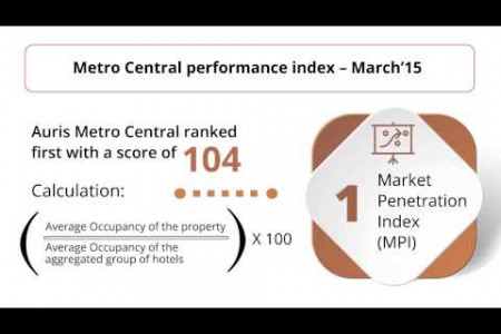 Metro Central tops latest Dubai property statistics Infographic
