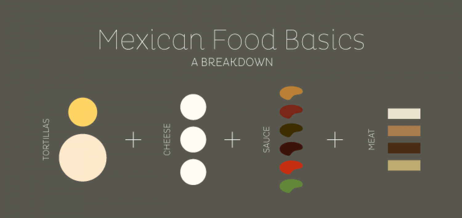 Mexican Food Basics Infographic