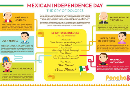 Mexican Independence Day Infographic