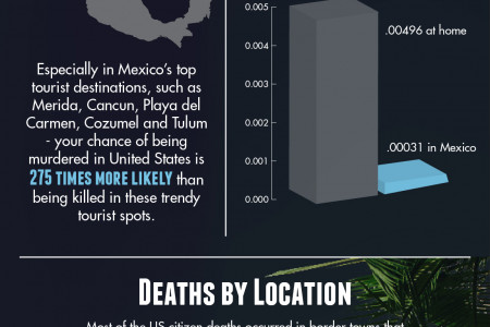 Mexico - is it safe to travel there?? Infographic