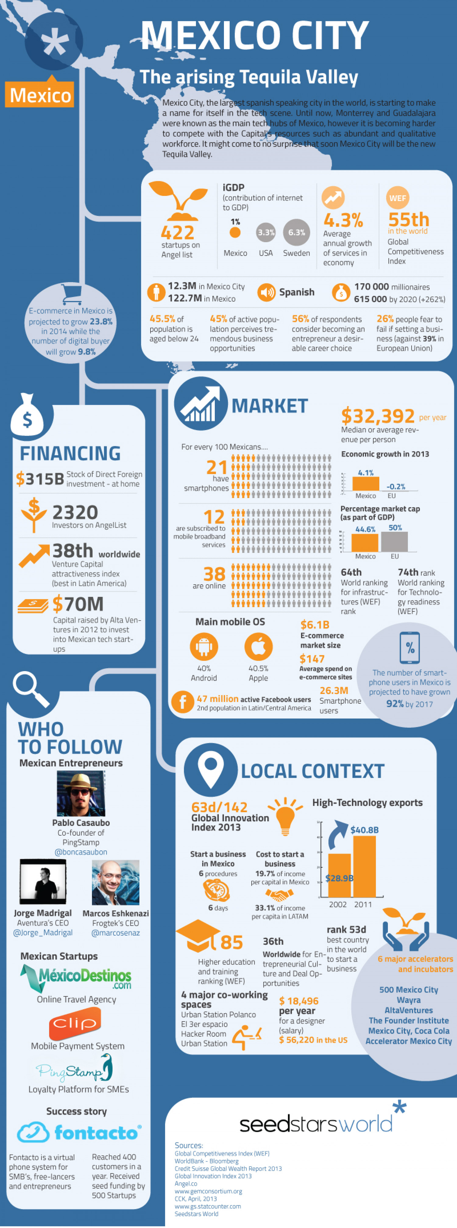 Mexico City - The arising Tequila Valley Infographic