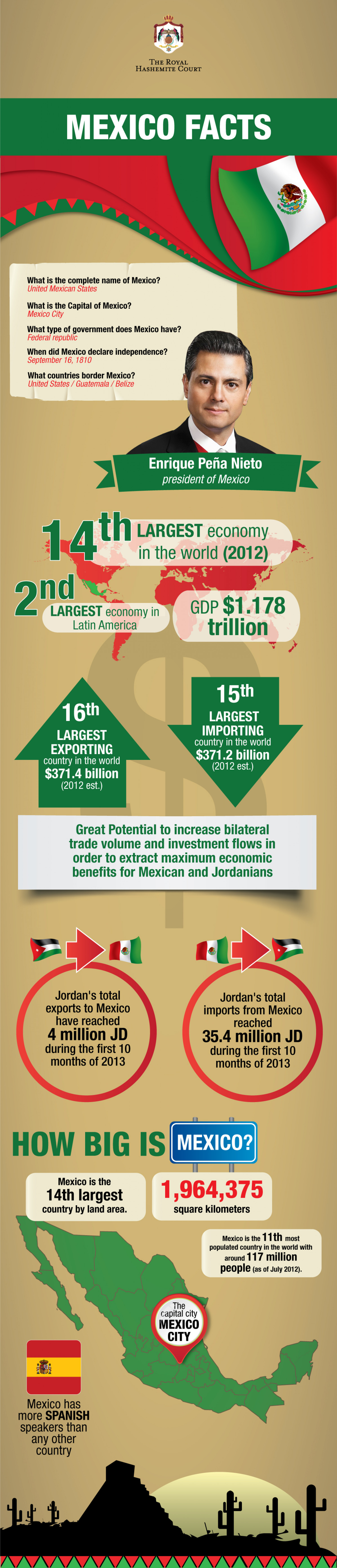 Mexico Facts  Infographic