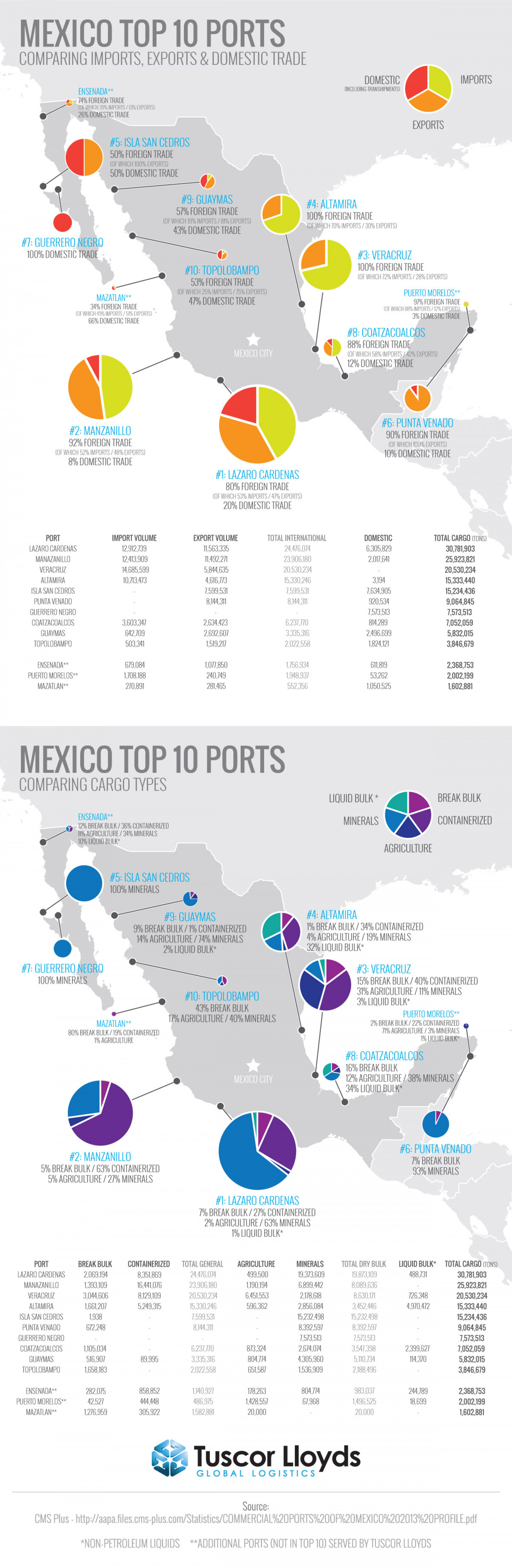 Mexico Port Analysis Infographic