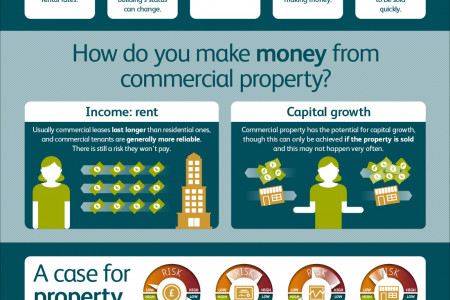 M&G Spin-Free Guides – What is commercial property? Infographic