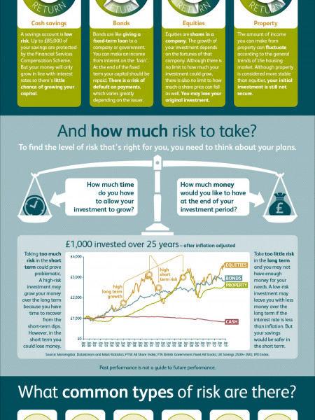 M&G Spin-Free Guides – What is risk? Infographic