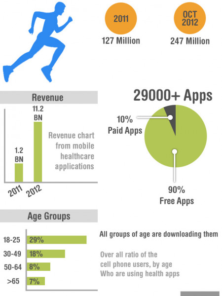 mHealth Apps Statistics: What It Holds In The Long Run? Infographic