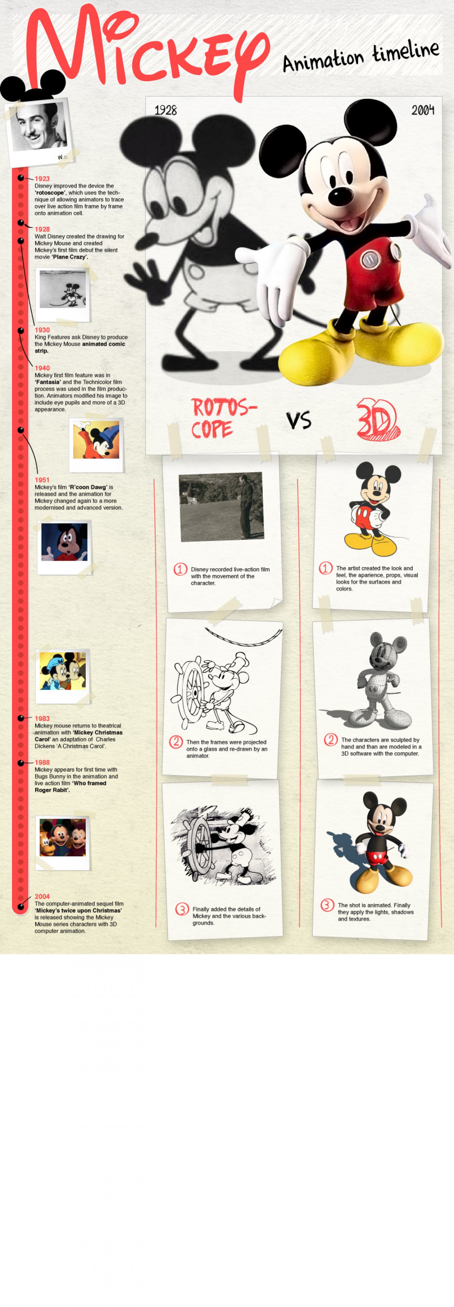Mickey Mouse: The history of animation 3D Infographic