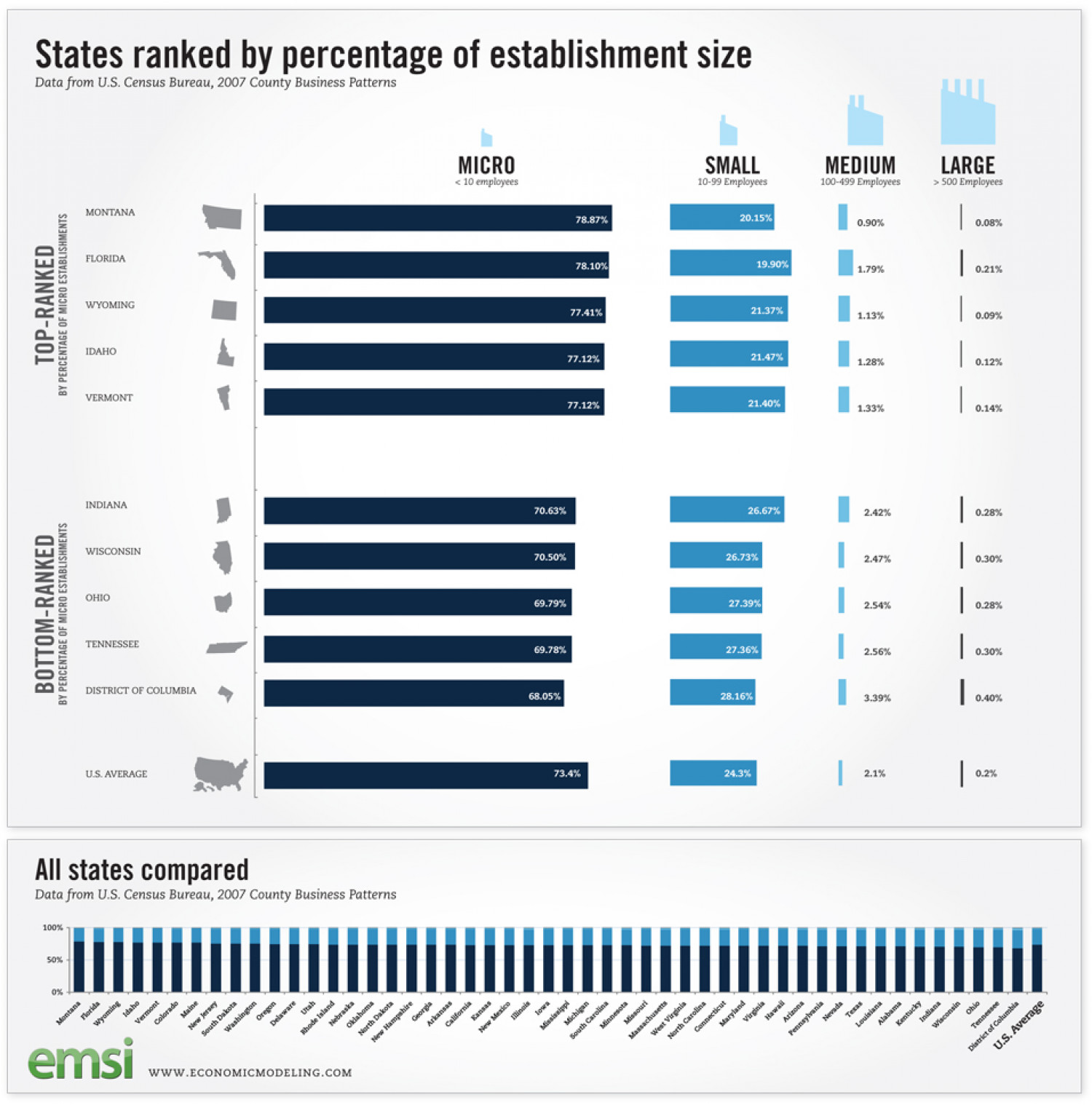 Micro and Small Businesses Dominate U.S. Economy Infographic