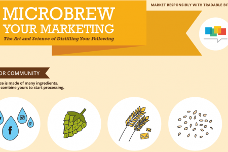 Microbrew Your Marketing: The Art and Science of Distilling Your Social Following Infographic