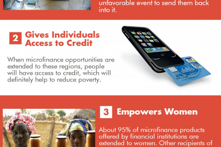 Microfinance in Kenya Infographic