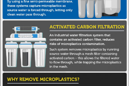 Microplastics in Industrial Water Treatment Infographic