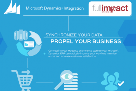 Microsoft Dynamics Magento Integration Infographic