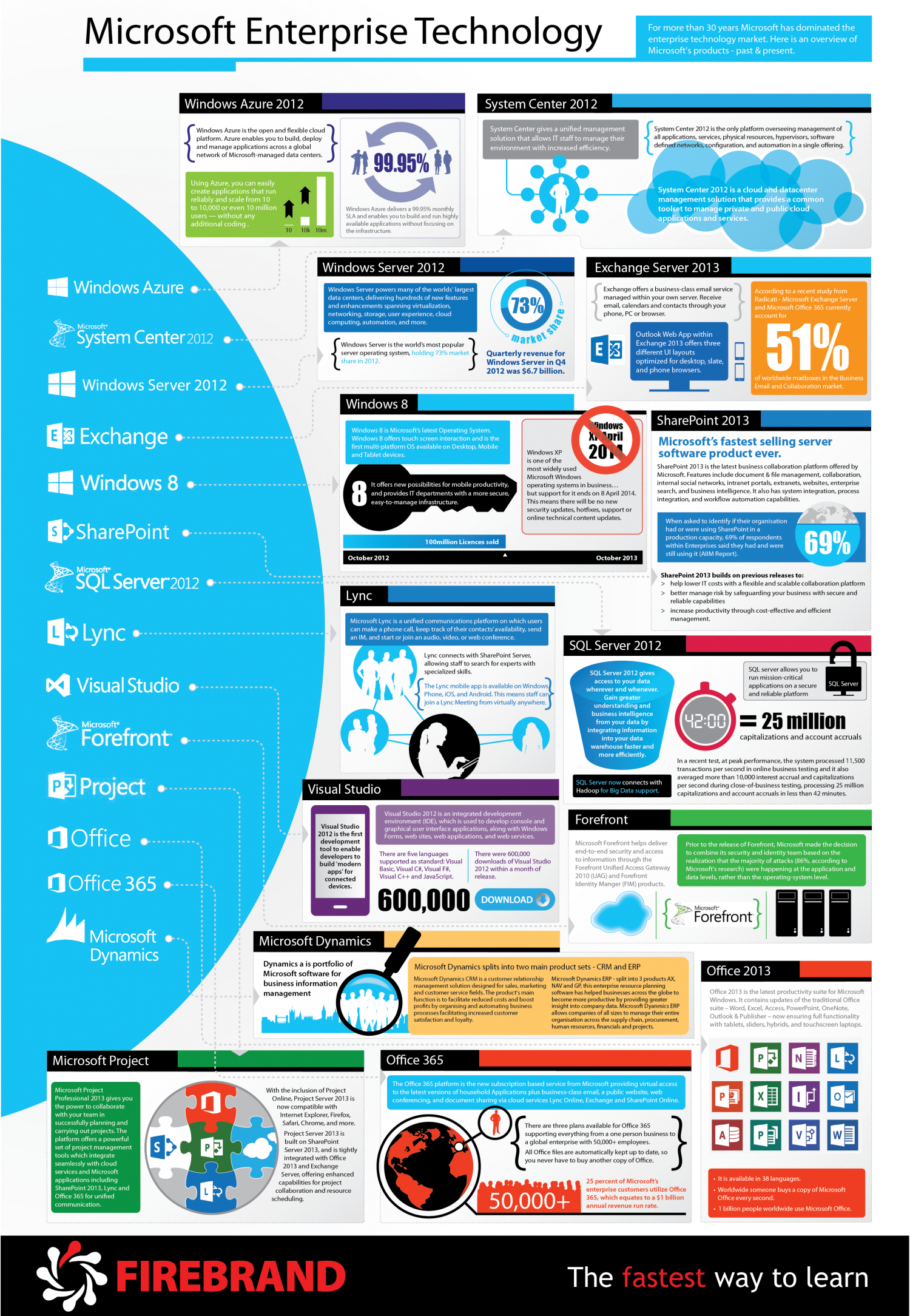 A comprehensive guide to Microsoft's Enterprise Technology Infographic