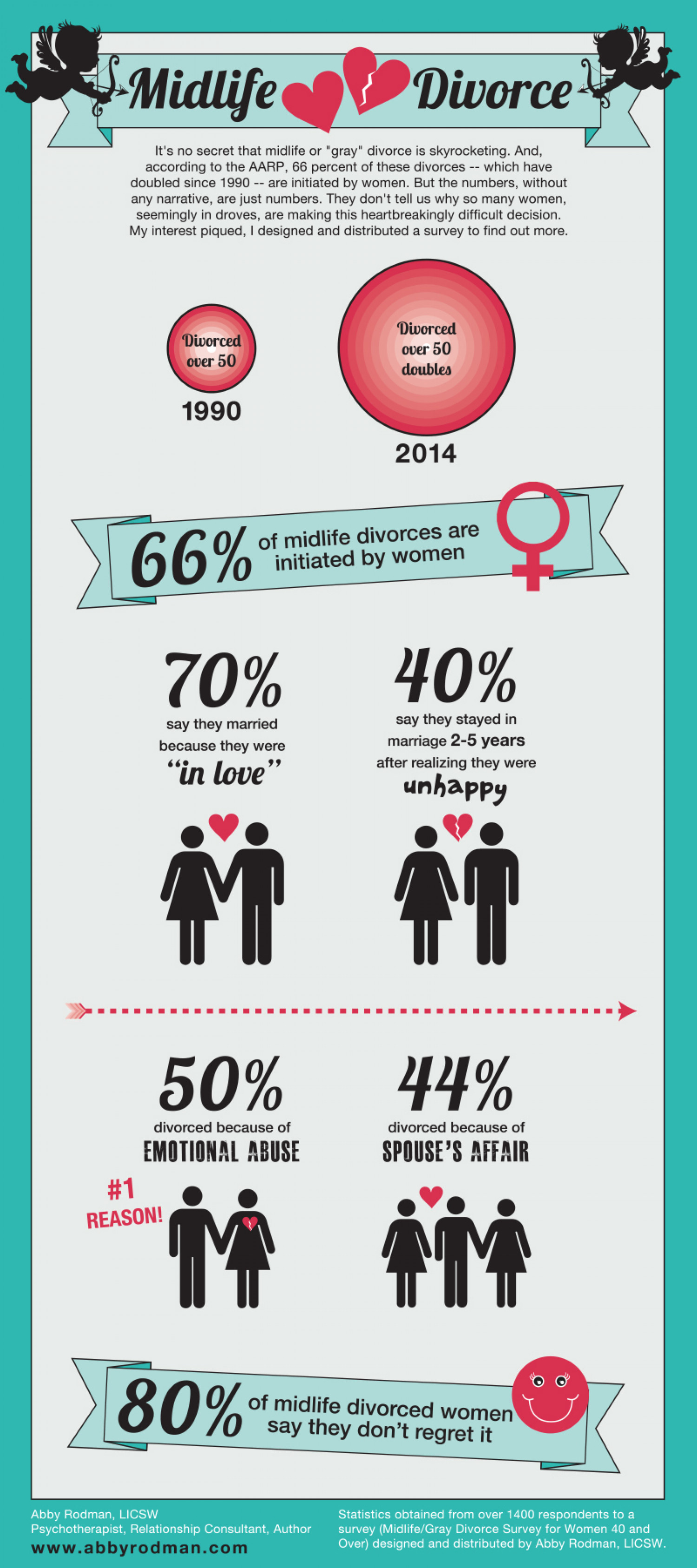Midlife Divorce Infographic