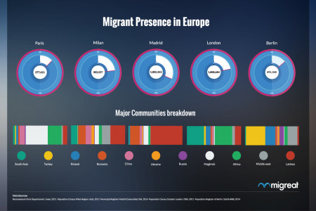 Migrants presence in the five major cities of Europe Infographic