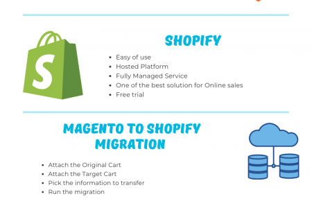 Migrate From Magento To Shopify Infographic