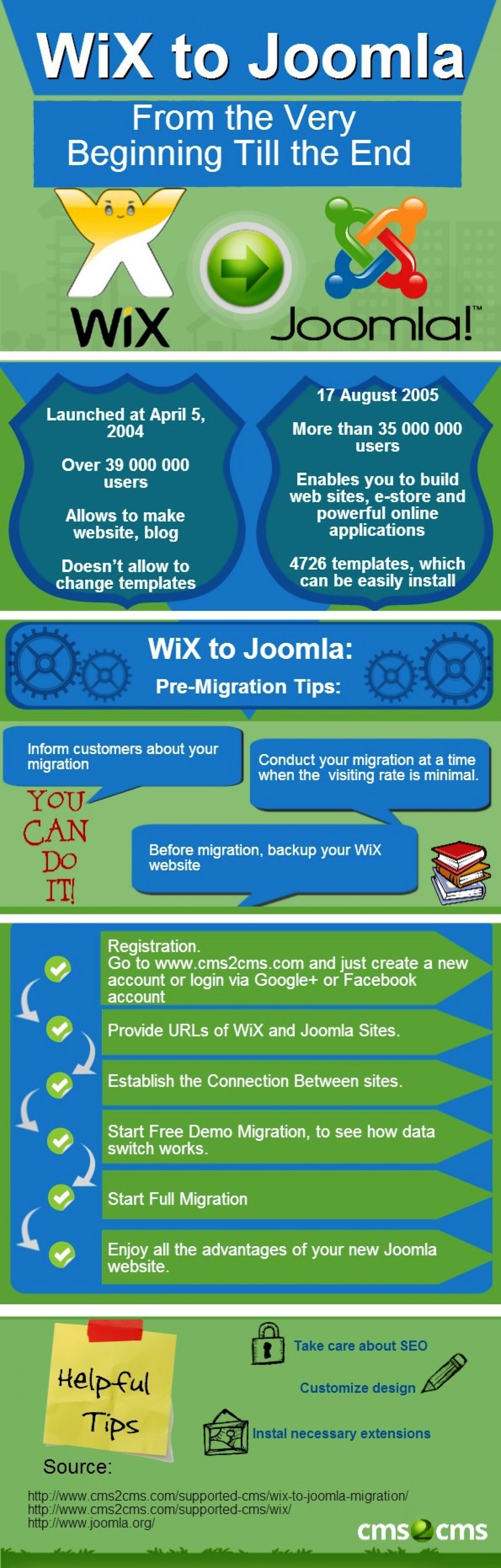 Migrate WiX to Joomla in no Time at All Infographic