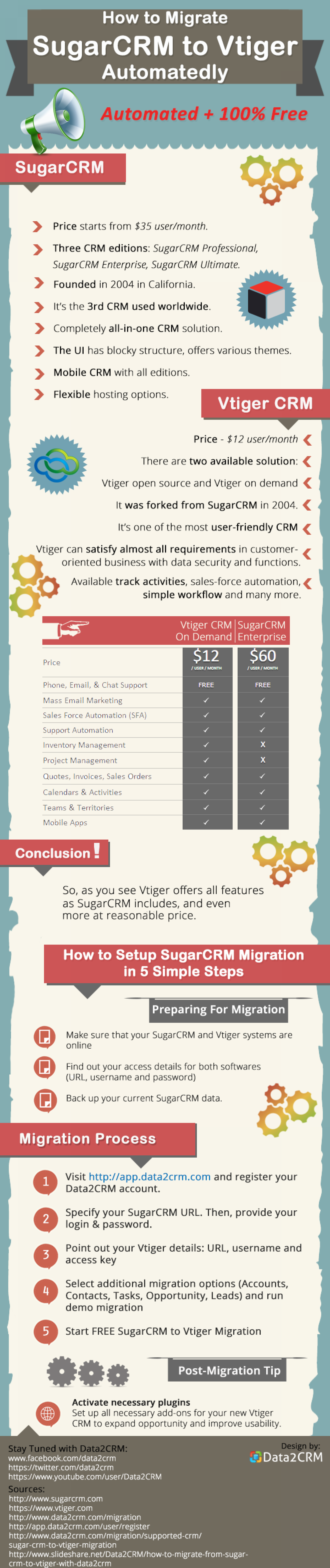 Migrate SugarCRM to Vtiger Automatedly for Free Infographic