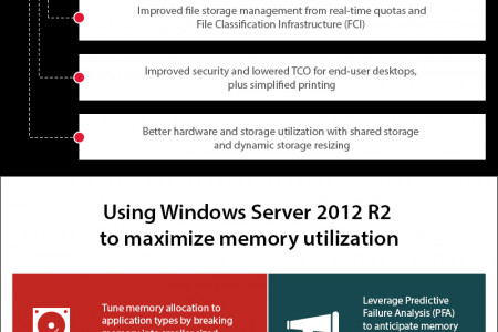 Migrate to Windows Server 2012 R2 Hyper-V for server virtualization benefits Infographic