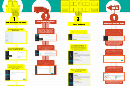 Migrating WordPress.com to WordPress.org: A Step-by-Step Guide Infographic