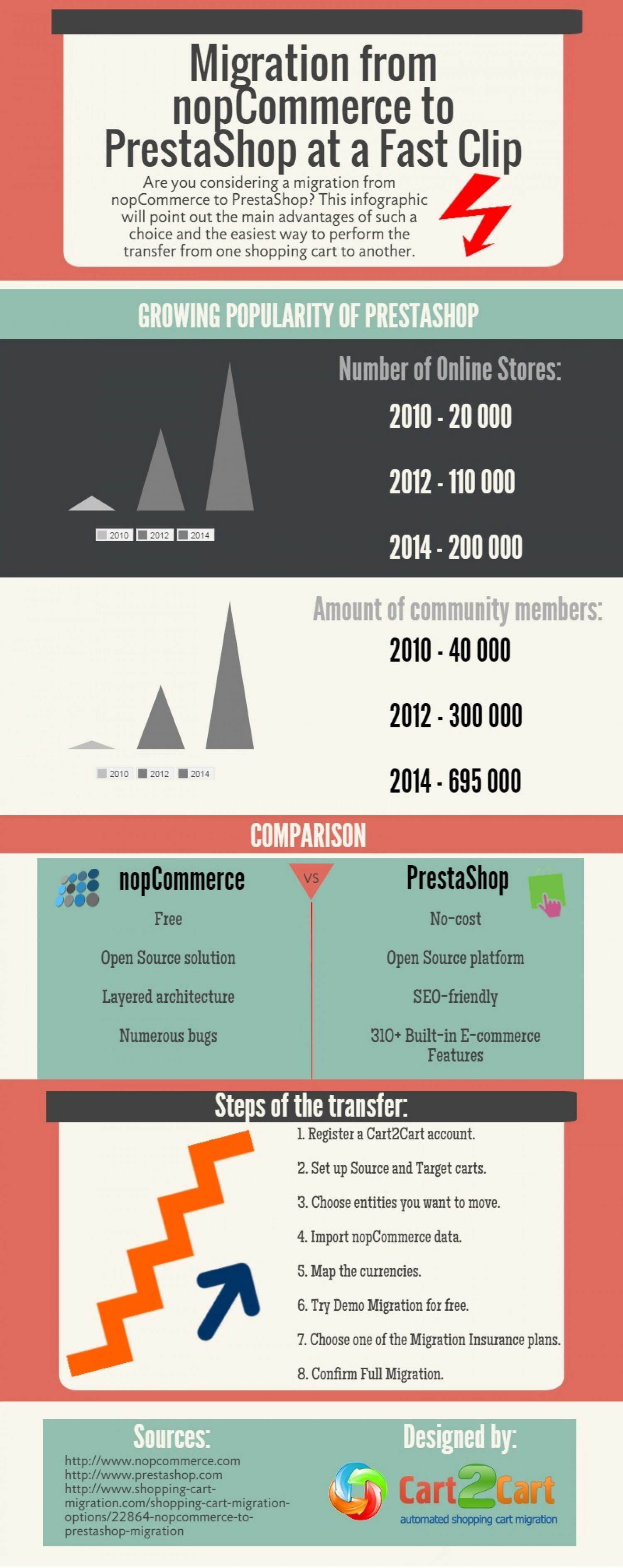 Migration from nopCommerce to PrestaShop at a Fast Clip Infographic