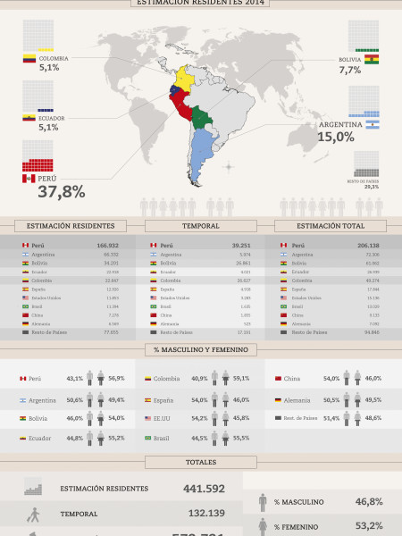 Migration in Chile of South America Infographic