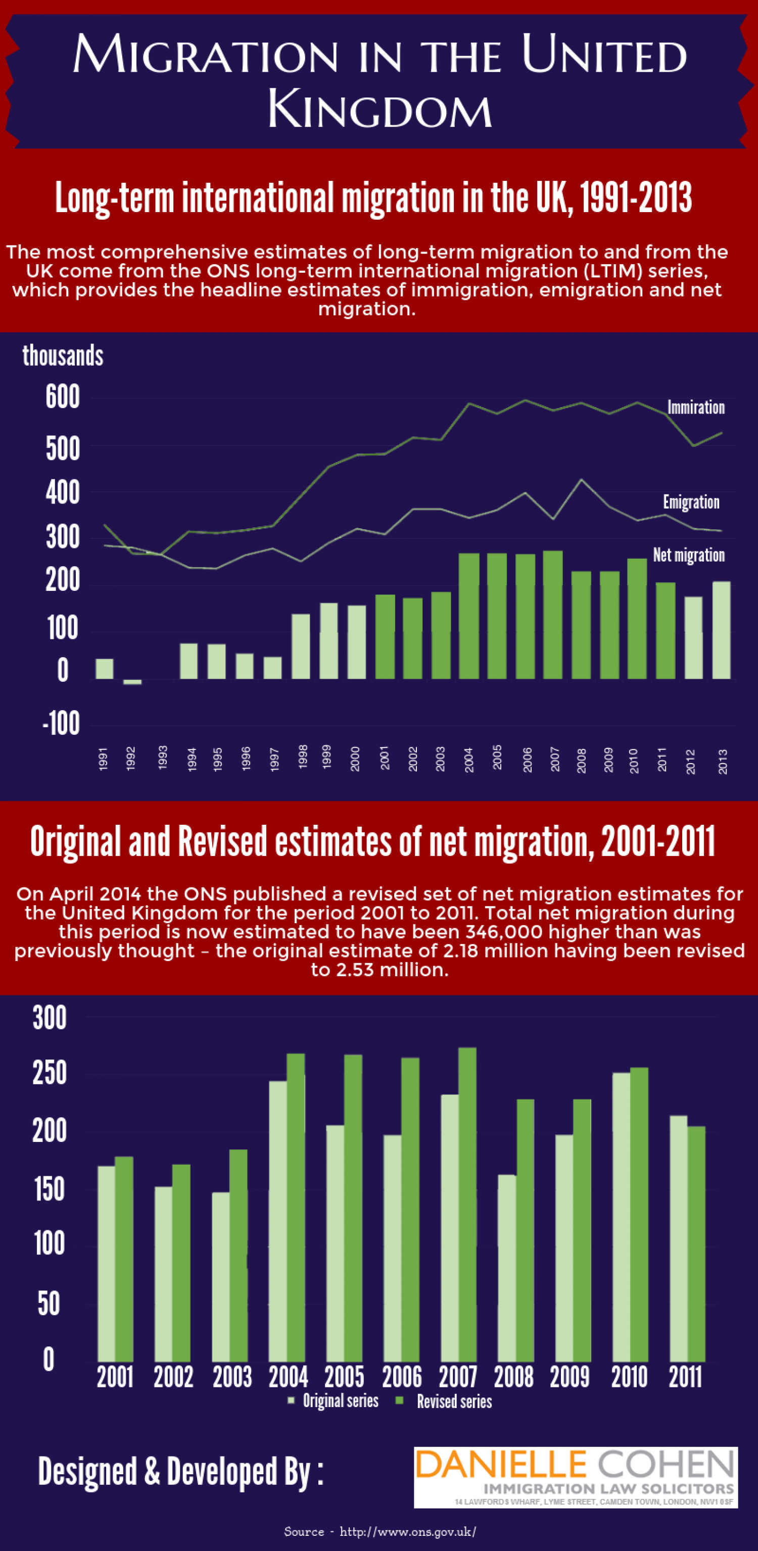 Migration in the United Kingdom Infographic