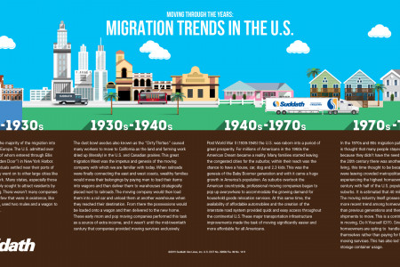 Migration trends in the U.S. Infographic