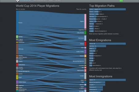 Migrations of Football Players in the World Cup 2014 Infographic