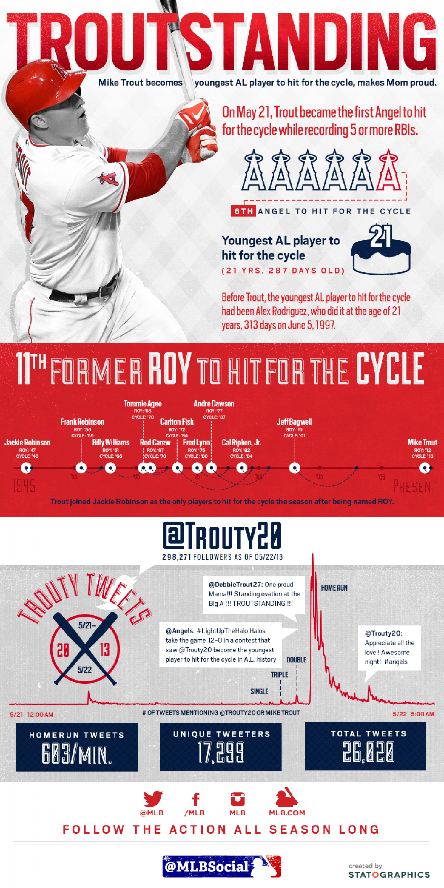 Mike Trout Hits for the Cycle Infographic