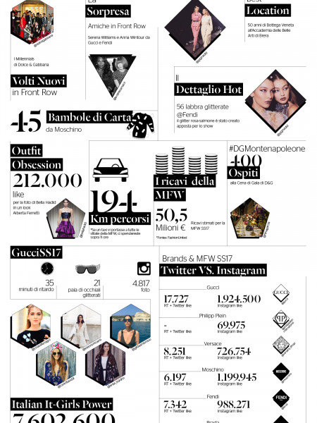 Milan Fashion Week In Numeri Infographic