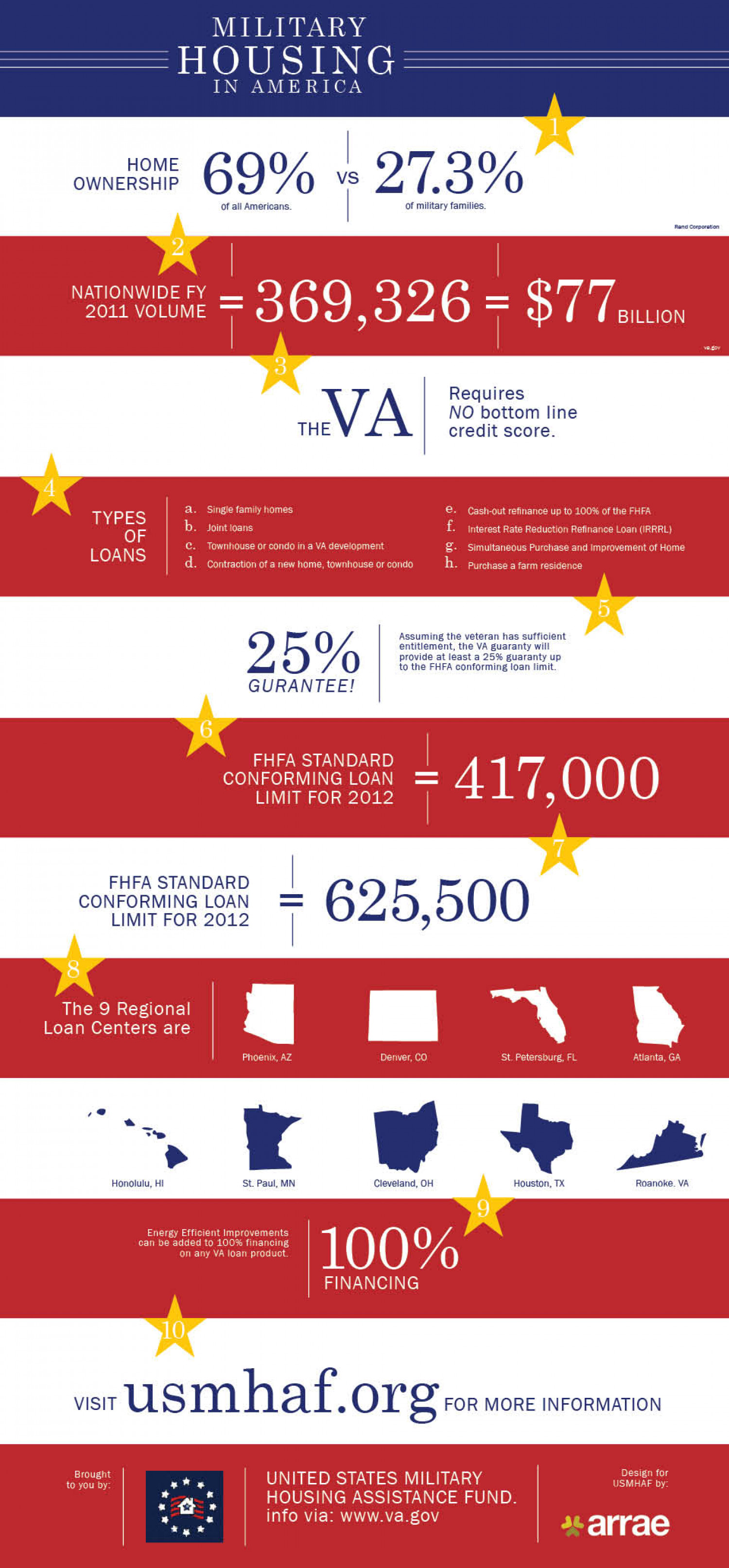 Military Housing in America Infographic