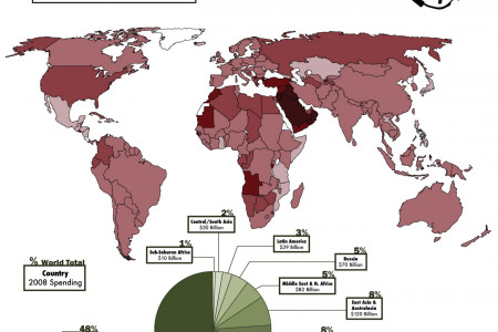 Military Spending Worldwide - Infographic