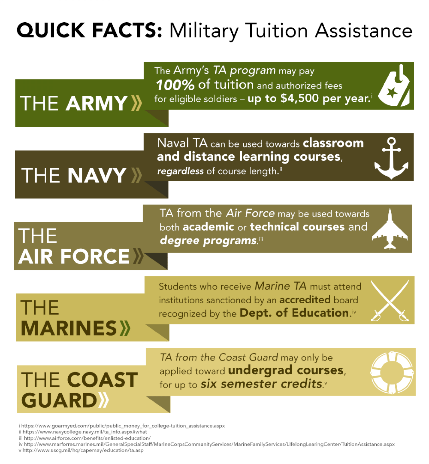 Military Tuition Assistance Facts Infographic