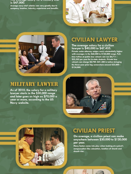 Military vs. Civilian Salary  Infographic
