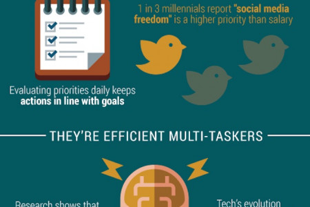 Millennial DNA And Success Infographic