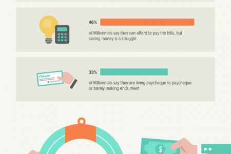Millennial Finances and Plans for the Future Infographic