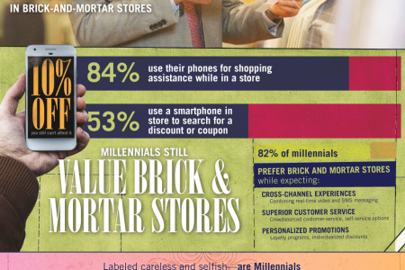 Millennial Shoppers Are Changing Retail Infographic