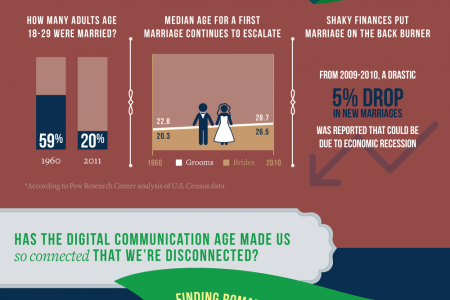 Millennials And Dating Infographic
