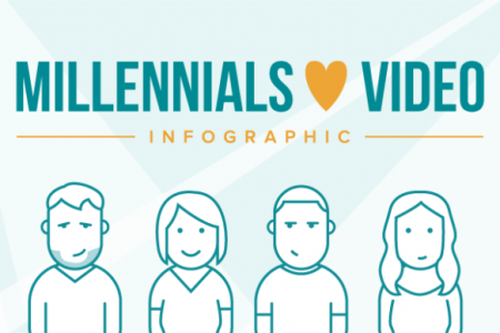 Millennials Love Video (And Why You Should Too) Infographic