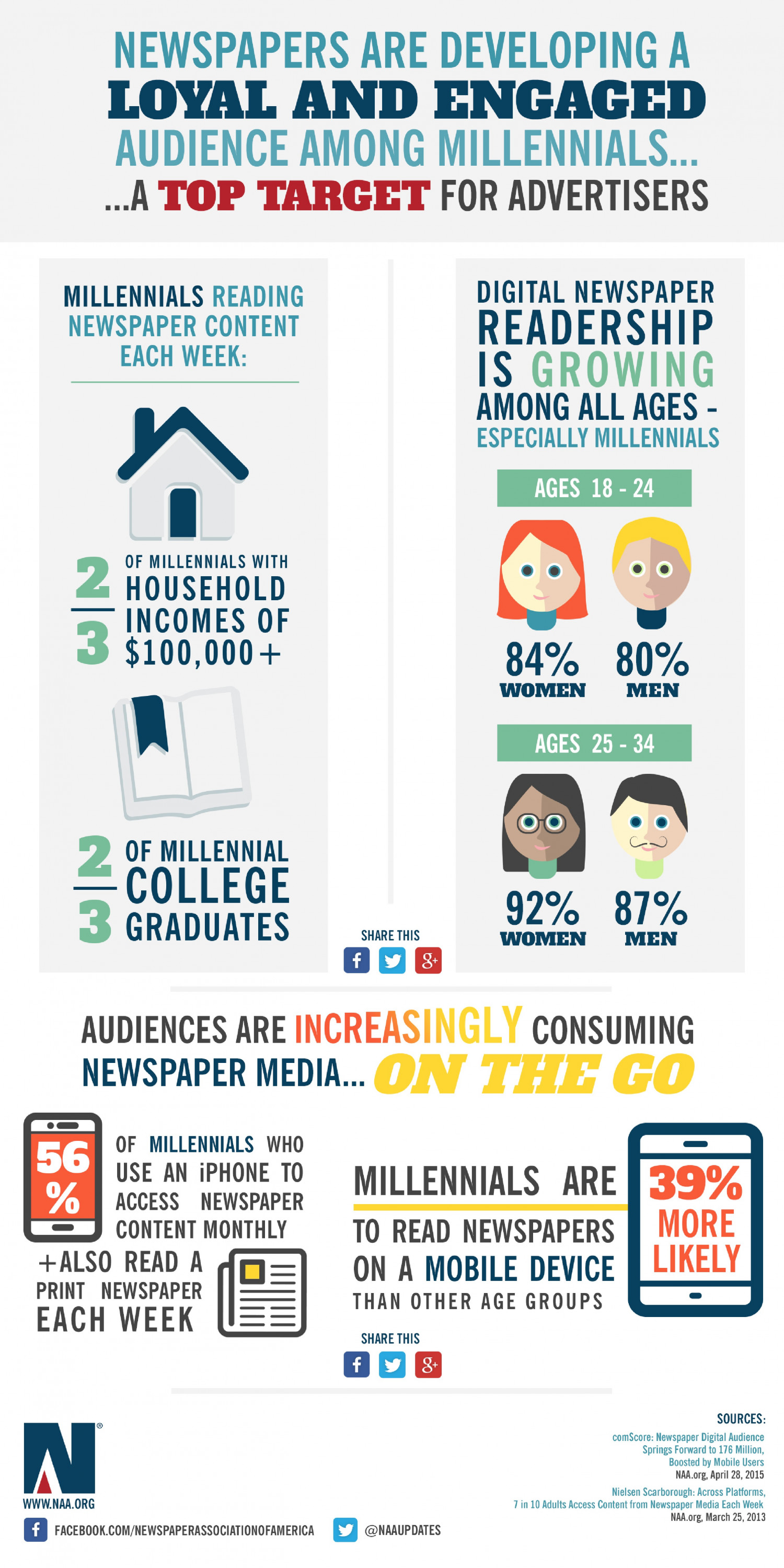 Millennials: Loyal and Engaged Newspaper Consumers Infographic