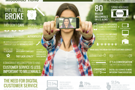 Millennial's: Myths vs Reality When it Comes to Customer Service Infographic