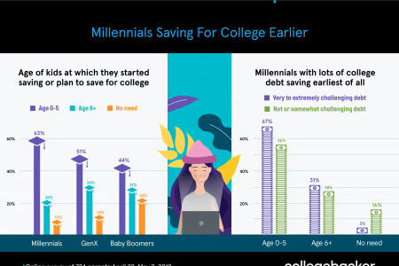 Millennials Saving Earlier for Kids' College Infographic