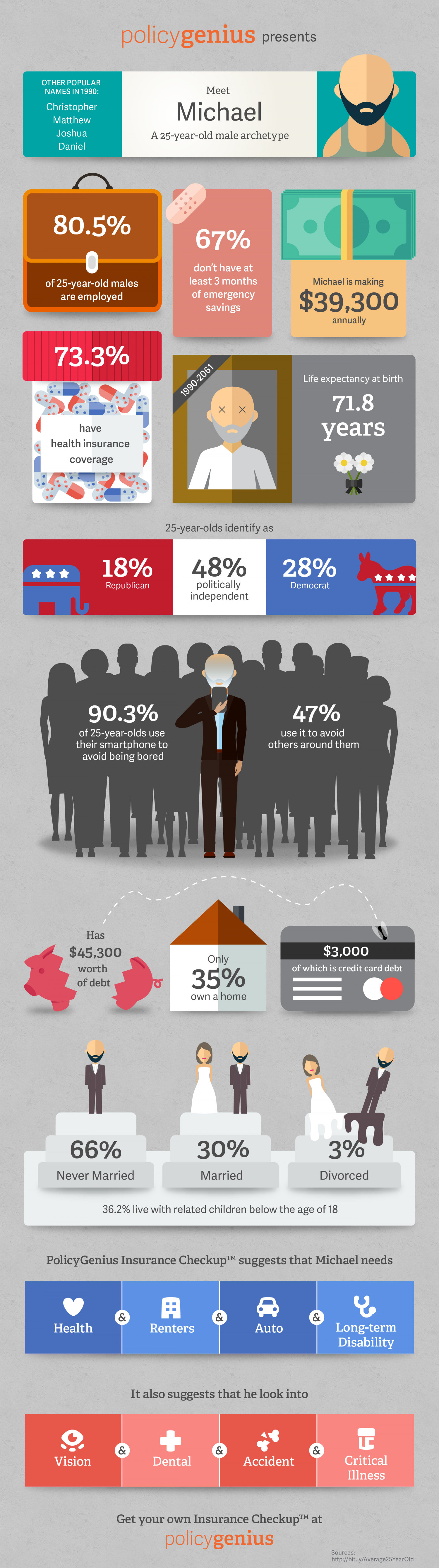 Millennials: their financial and lifestyle secrets (Male) Infographic