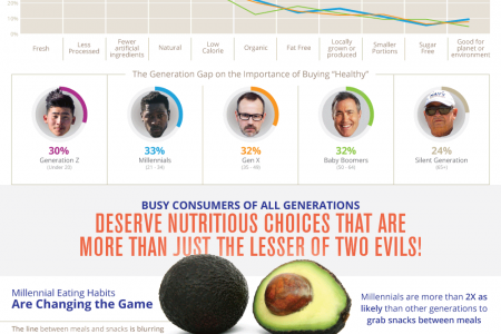 Millennials Want Healthier Snacks On The Go Infographic